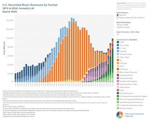 Music habits by revenue