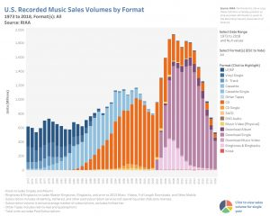 Music habits by volume
